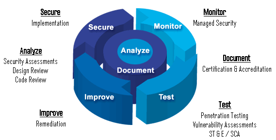 Our Services cover every phase of the Security lifecycle.